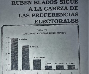 Encuestas preferencias electorales 1993-1994