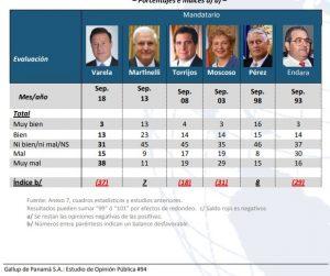 Encuesta septiembre 2018: Pérez Balladares entre los mejores Presidentes